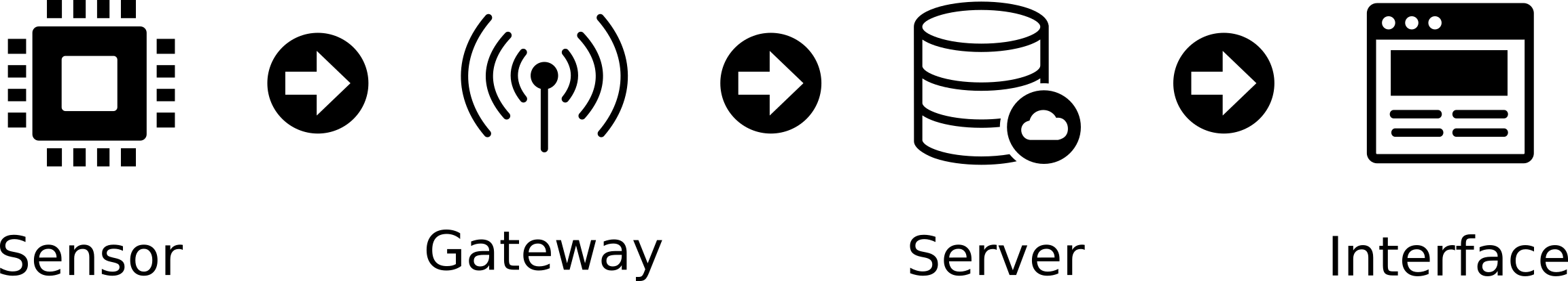LoRa setup diagram